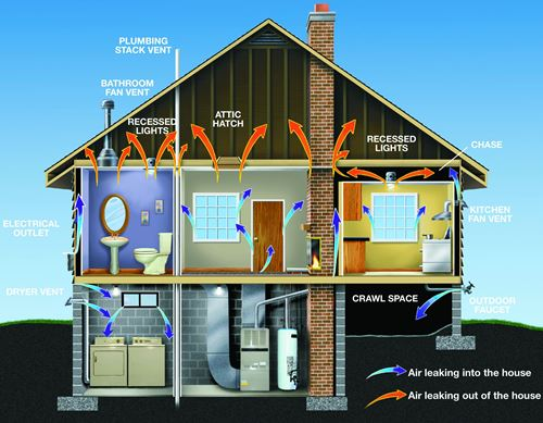 A home energy audit helps you understand your home energy score