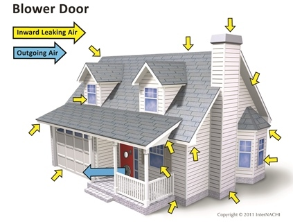 The blower door test can help you understand your home energy score.